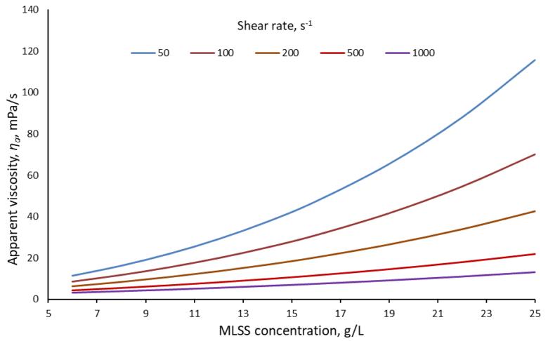 Fig 4. Apparent viscosity vs. MLSS concentration according the model of Rosenberg et al (2002) | Feature sludge characteristics fig 4