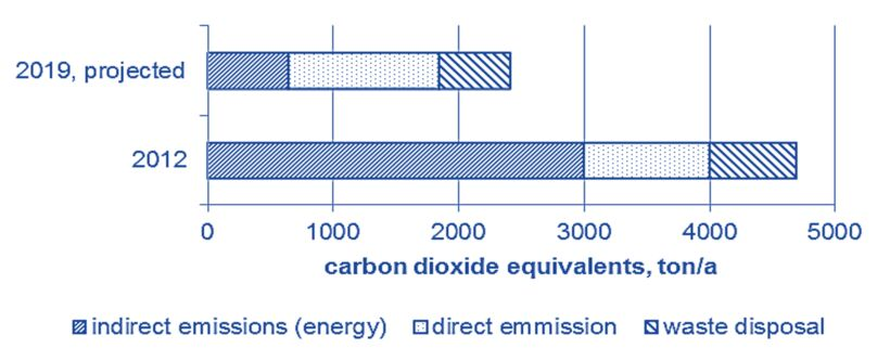 Figure 6.  Estimated greenhouse gas emissions of the original MBR (2012) and projected values for the refurbished MBR with separate sludge digestion | Feature energetic reduction fig 6