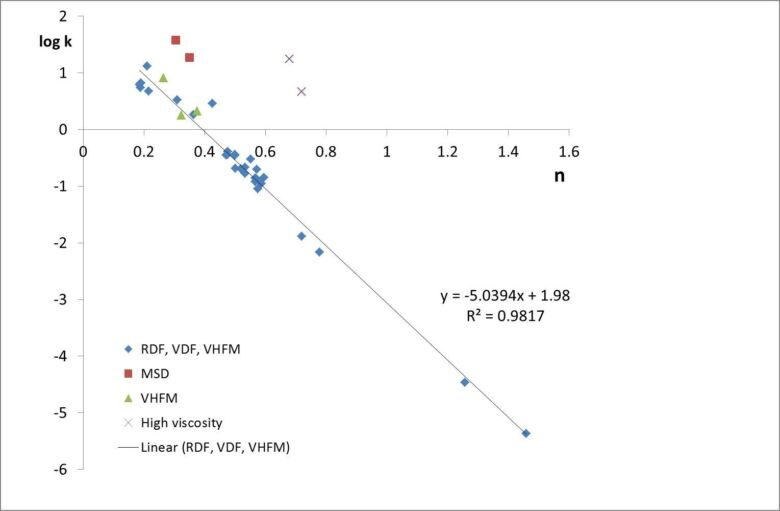 Figure 3.  Correlation of n and k parameters for mechanical shear membrane systems (Zsirai et al, 2016)   Feat Mechanical Shear Fig 3