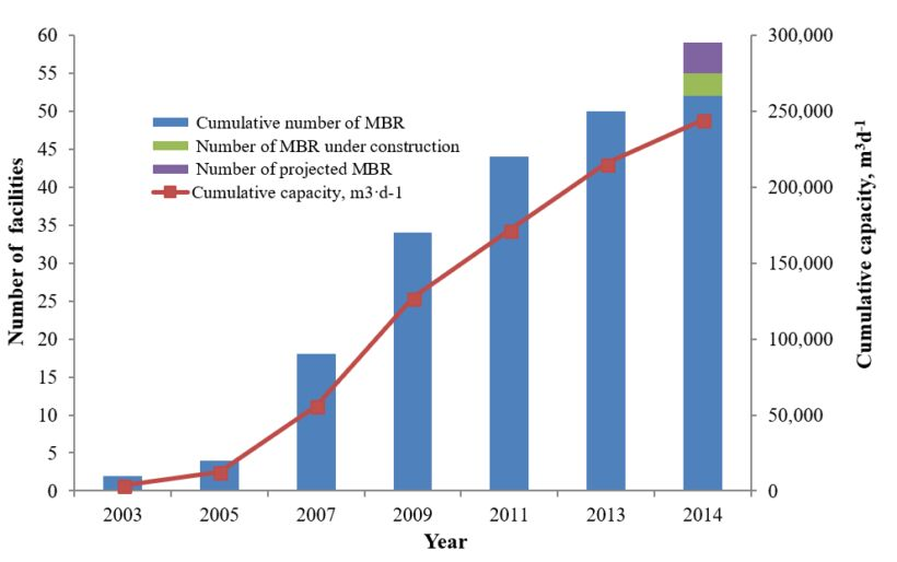 Figure 1.  MBR technology implementation in Spain, 2002−2014 | Feat Spanish Cost Comparison Fig 1