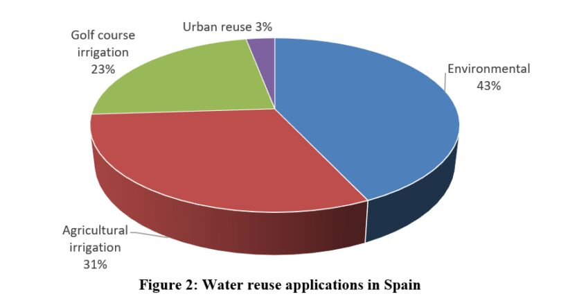 Figure 2.  Water reuse applications in Spain | Feat Spanish Cost Comparison Fig 2