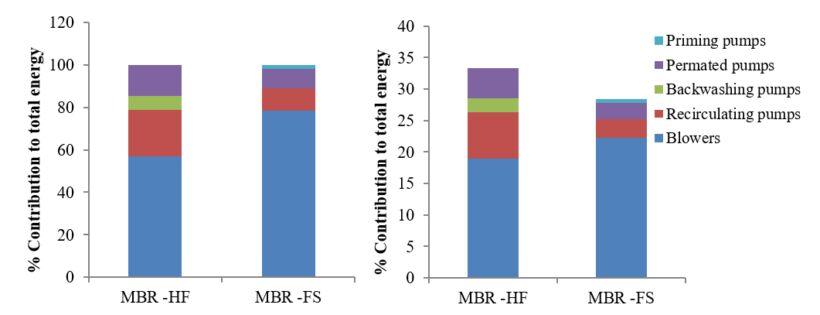 Figure 4.  Mean energy consumption breakdown by membrane configuration | Feat Spanish Cost Comparison Fig 4