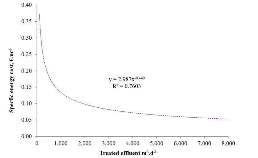 Figure 5.  Estimated specific energy costs against effluent flow in MBR plants | Feat Spanish Cost Comparison Fig 5