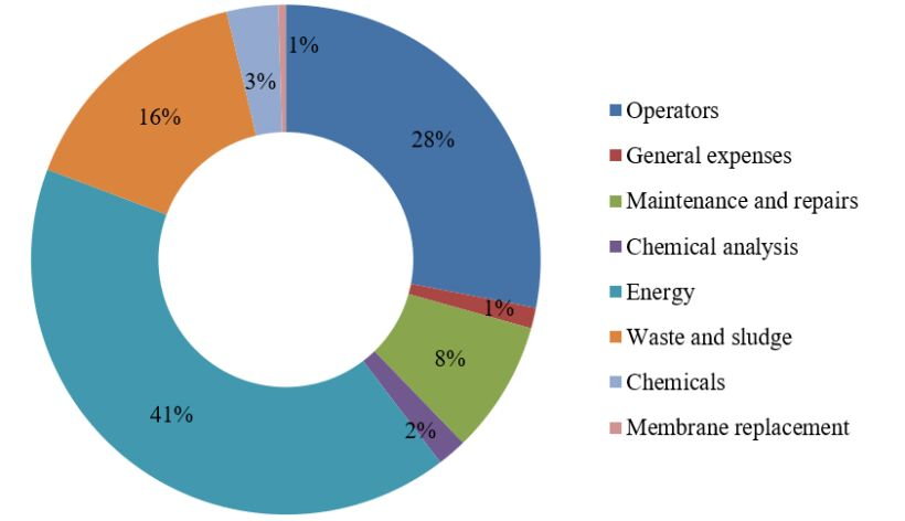 Figure 6.  Overall mean OPEX contribution to MBR plants | Feat Spanish Cost Comparison Fig 6