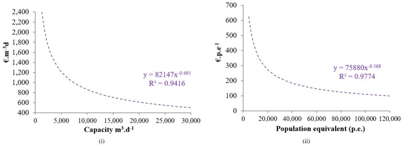 | Feat Spanish Cost Comparison Fig 3Ab2