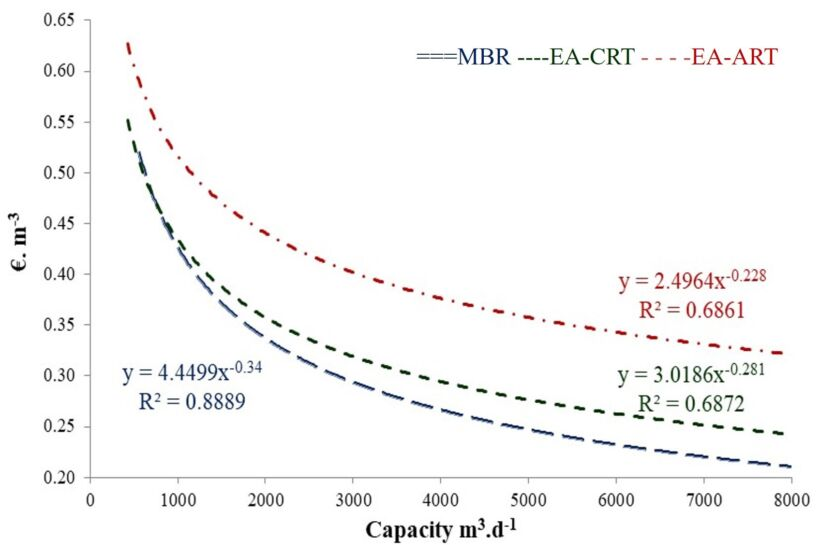 Figure 7.  CAPEX and OPEX functions for MBR, EA-CRT and EA-ART | Feat Spanish Cost Comparison Fig 7B V3
