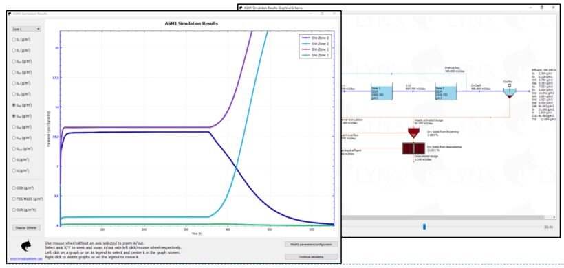 Fig 3:  Results of the simulation (graph and layout views). | Feat Lynxasm1 Fig 3 New