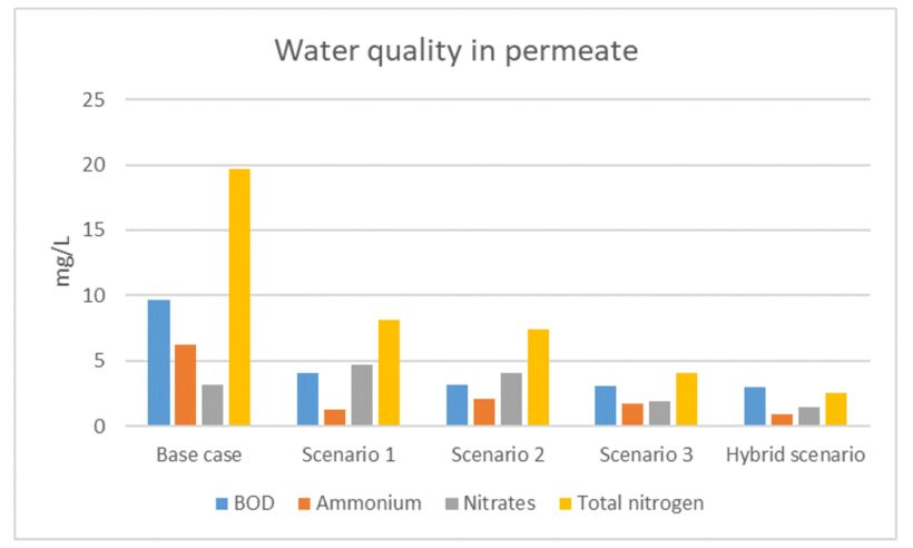 Figure 7. Permeate water quality (total nitrogen) obtained with different full-scale designs | Feature Advanced Cfd Modelling Fig 7