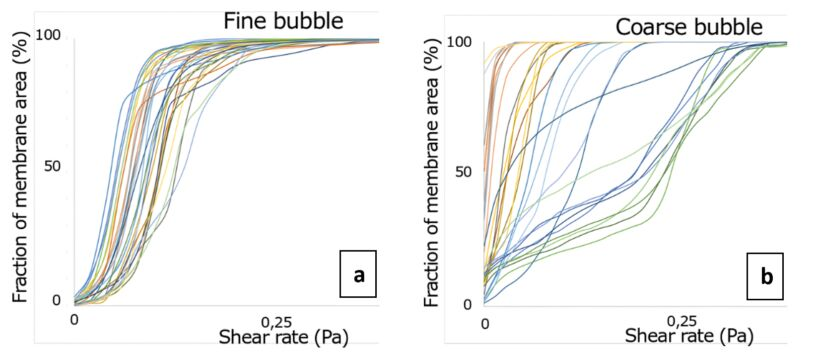Figure 12. Rehman-Nopens curves for shear on each individual sheet for fine (a) and coarse (b) bubble aeration. Each sheet is one curve. The steeper the curve, the more homogeneous the shear (i.e. every region on a sheet has a similar shear); the more the curve shifts to the right, the higher the overall shear. In the ideal module, all membranes have similar curves | Feature Advanced Cfd Modelling Fig 12