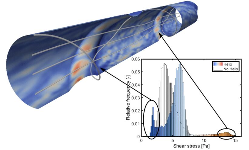 Figure 15. Wall shear stress values are heavily impacted by the introduction of the helix. These values are, however, heterogeneously distributed, with high values on the helical ridge and low values in a shadow zone behind the helix (DOI: 10.1021/acs.iecr.8b02959) | Feature Advanced Cfd Modelling Fig 15