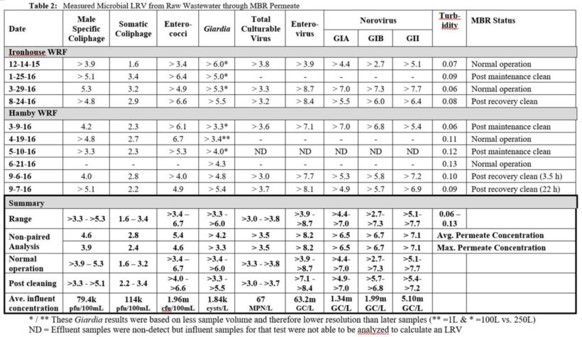 Table 2:  Measured microbial LRV from raw wastewater through MBR permeate | Feat Disinfection Capability Of Mbrs Table 2