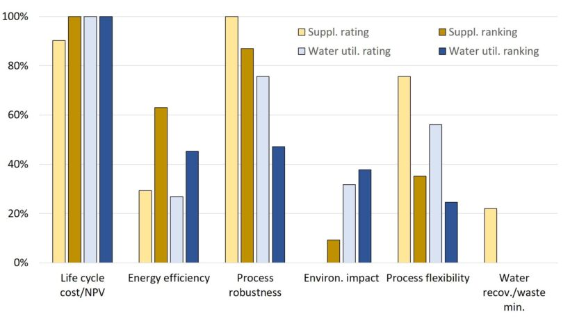 Figure 2.  Rated and ranked data, 'Technology supplier' and 'Water utility employee' cohorts | Survey Results 2019 Fig 2