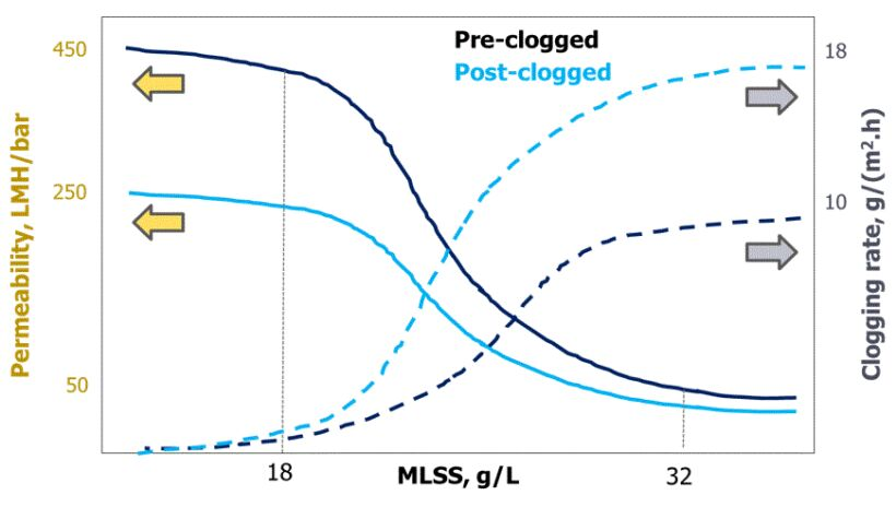 Figure 5.  Permeability decline and clogging rate increase with MLSS | Feature Mbr Channel Clogging Fig 5