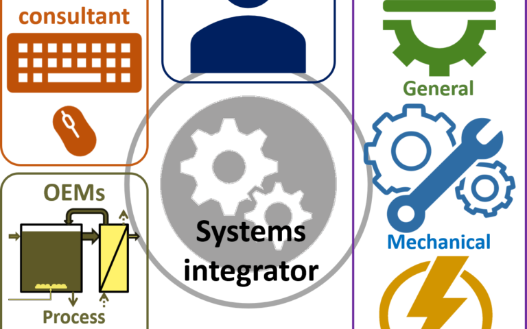 Feature systems integration fig 1