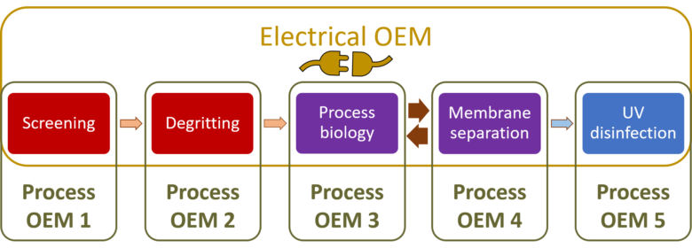 Fig 2.  OEM involvement in large-scale MBR process treatment scheme | Feature systems integration fig 2