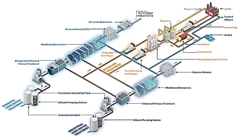 Figure 1:The design elements of Tuas WRP