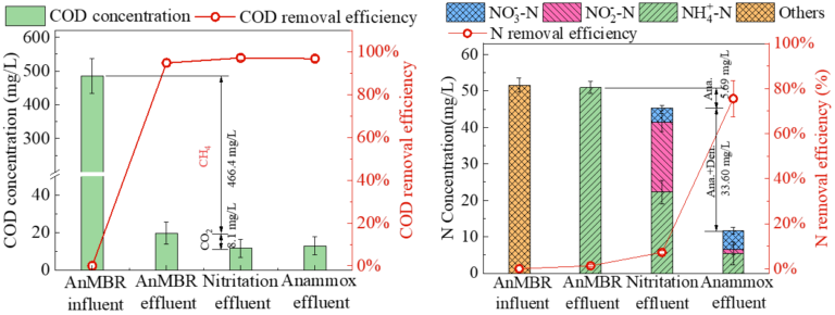 Figure 2.  COD and N concentrations through the AnMBR-nitritation process (Lei, Xi'an University)