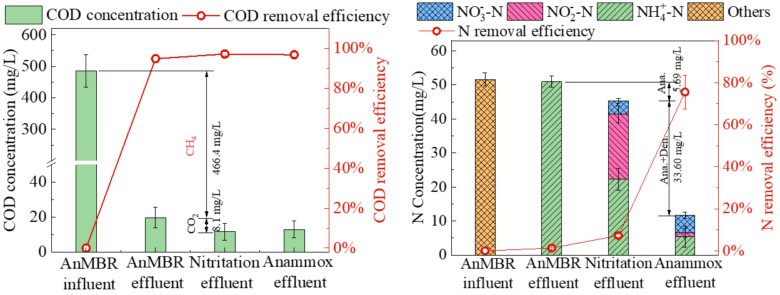 Figure 2.  COD and N concentrations through the AnMBR-nitritation process (Lei, Xi'an University)   Feature singapore ww fig 2