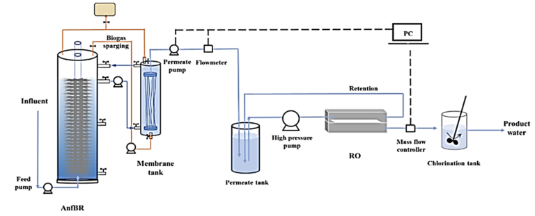 Figure 3.  The set-up of the fixed-film anaerobic MBR with downstream RO and chlorination, (Wang, Nanyang University)