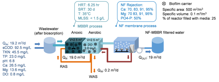 Figure 4.  The set-up of the MBBR/MBR-NF process, (Chong, Nanyang University)