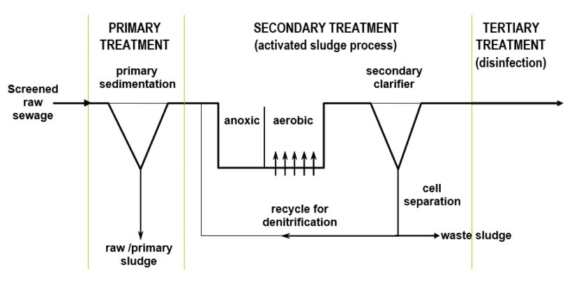 Fig 1. Classical municipal wastewater treatment | About Mbrs Simon Judd Municipal Mbrs 1