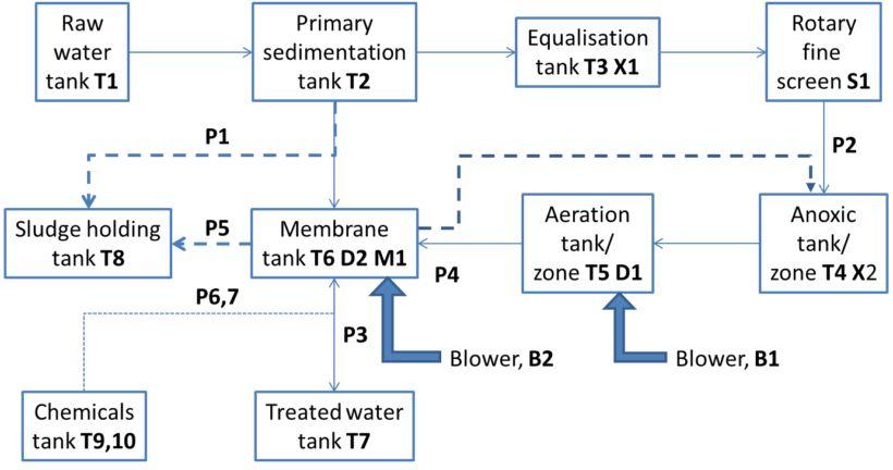 Figure 1.  Components of an MBR plant | About Mbrs Simon Judd Mbr Plant Components