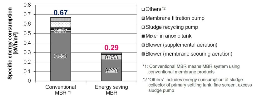 Figure 1:  Energy reduction achieved for System A | News Iwa 2018 Fig 1 Jp Sec Jpg