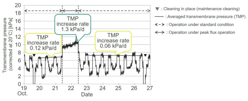 Figure 2:  Recovery of transmembrane pressure following peak flux operation for 24 hours, System B | News Iwa 2018 Fig 2 Jp Tmp Transient Jpg