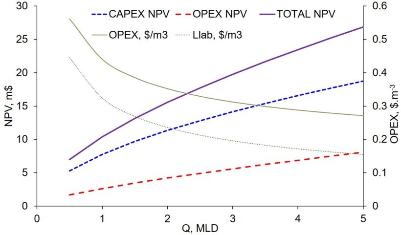 Figure 6:	Net present value (NPV in m$) and operational expenditure (OPEX in $.m-3) of an immersed MBR; Llab represents the estimated labour costs in $.m-3 | News Iwa 2018 Fig 6 Judd Cost Curve Jpg