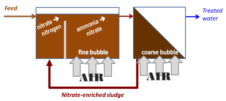 Nutrient removal by the Modified Ludzack−Ettinger (MLE) process