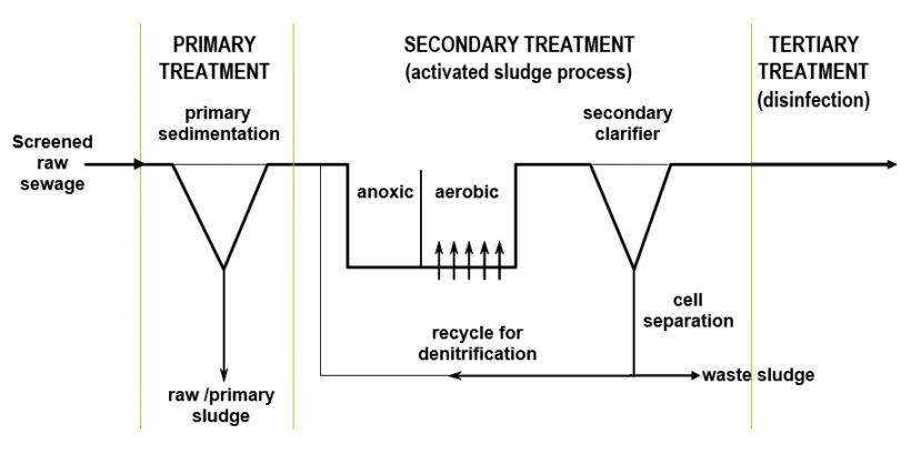 Fig 1. Classical municipal wastewater treatment | About Mbrs Simon Judd Municipal Mbrs 1