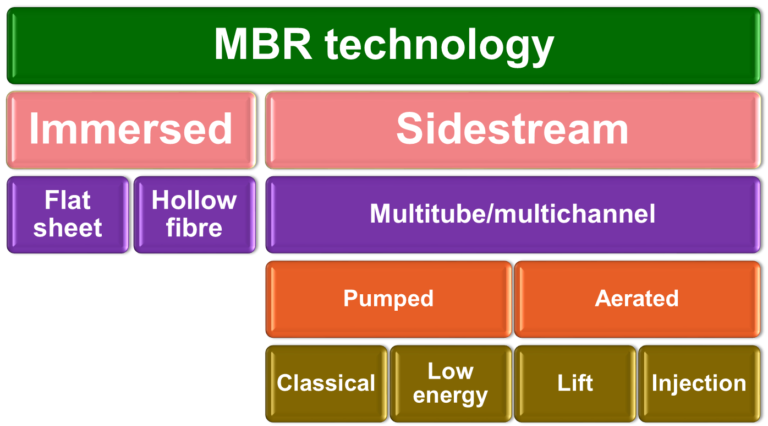 A graphic to illustrate the types of MBR technology - Immersed and sidestream and all the sub sections.