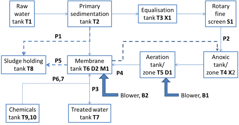 A graphic of the components of an MBR, including (not in sequence) raw water tank, primary sedimentation tank, equalisation tank, rotary fine screen, sludge holding tank, membrane tank, aeration tank, anoxic tank, treated water tank.