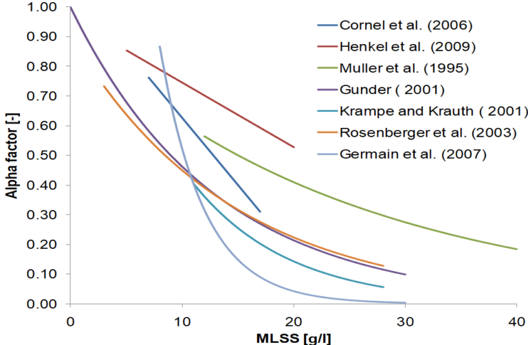 A line graph to demonstrate α-factor vs. MLSS, according to various authors.