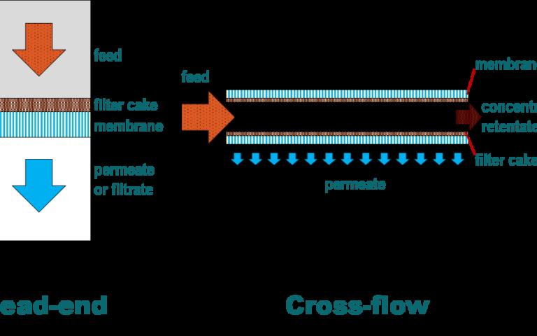 Graphic to depict dead end vs crossflow operation