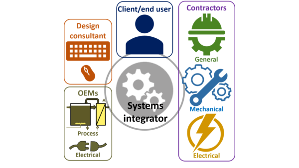 Fig 1.  Project stakeholders and their interactions