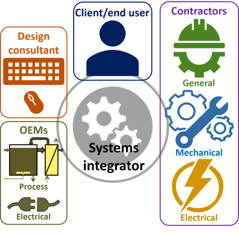 Fig 1.  Project stakeholders and their interactions | Feature systems integration fig 1