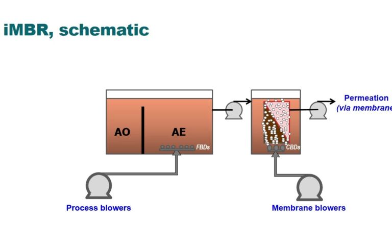 Fundamentals of MBR design − the immersed membrane bioreactor process