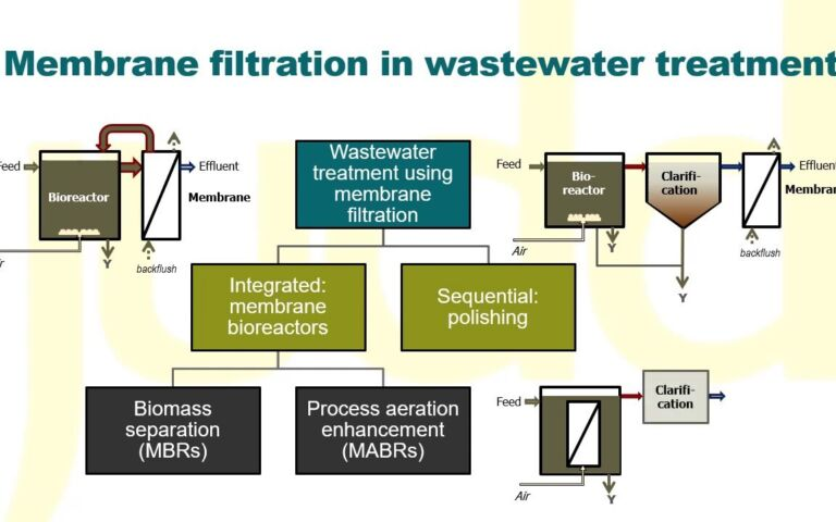 How are membranes used in wastewater treatment?